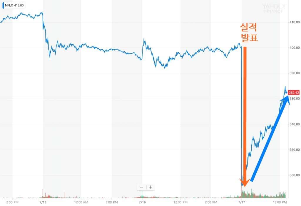 넷플릭스 3일간 주가 추이, 2분기 실적 발표 後 13.2% 하락했다가 다시 회복 中 Netflix Stock Price