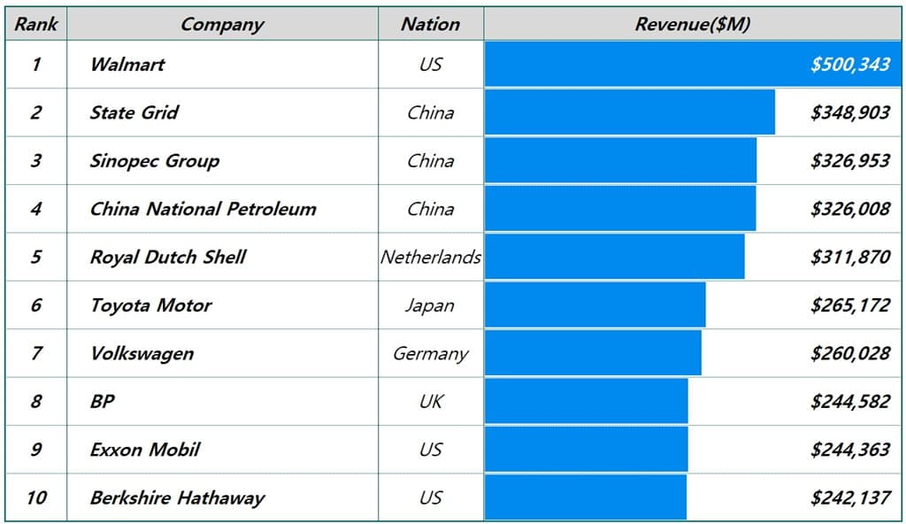 매출 기준 세계 10대 기업 Fortune Global Top 10