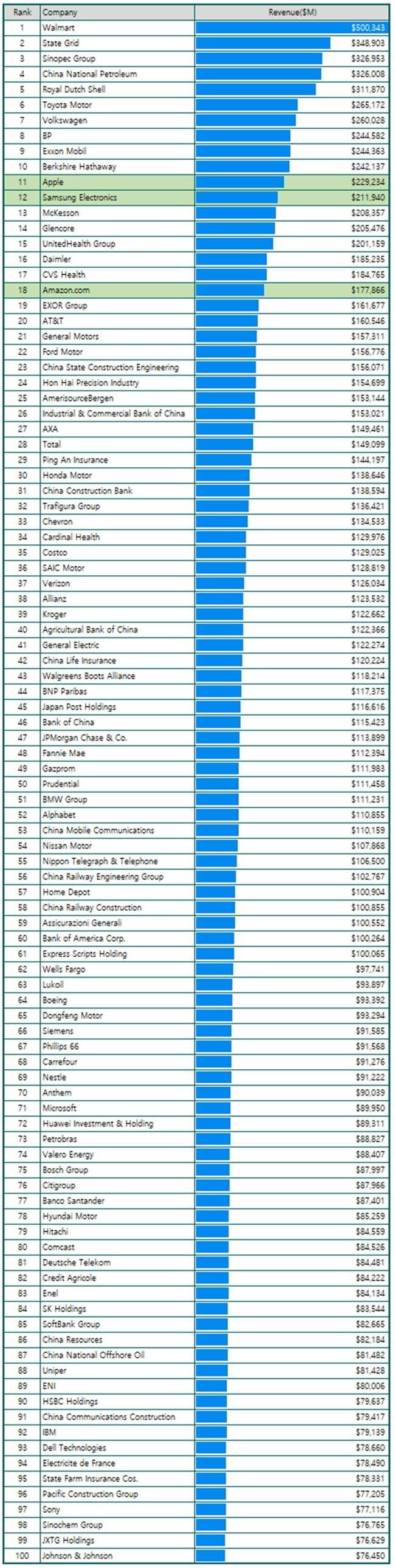매출 기준 세계 100대 기업 리스트 Fortune Top 100 by Revenue 그래프 by Happist