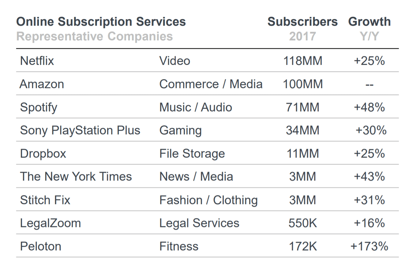 메리 미커의 온라인 서브스크리션 서비스 구독자 수 및 증가율