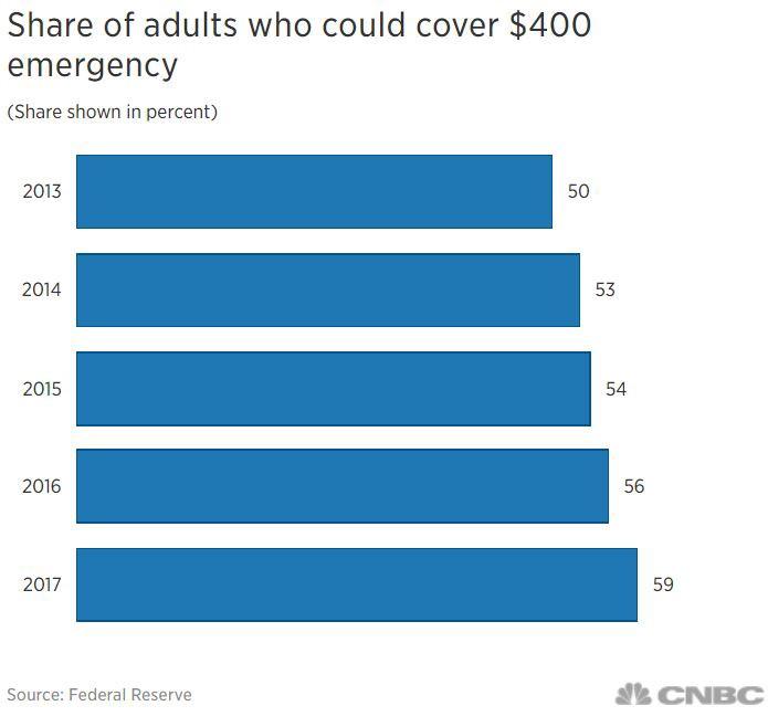 미국인 중 $400을 감당 가능한 사람의 비율 미국 연방 지급준비위원회 자료