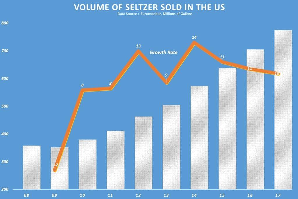 미국 쉘춰 탄산수 판매 추이, 데이타 - 유로모니터