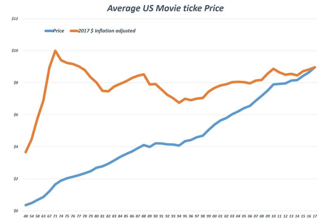 미국 영화 관람표 추이(1948년~2017년) Average US Movie ticke Price Data - National Association of Theater Owners data adjusted for inflation by Quartz, using St. Louis FRED CPI-All Urban consumers, all items data