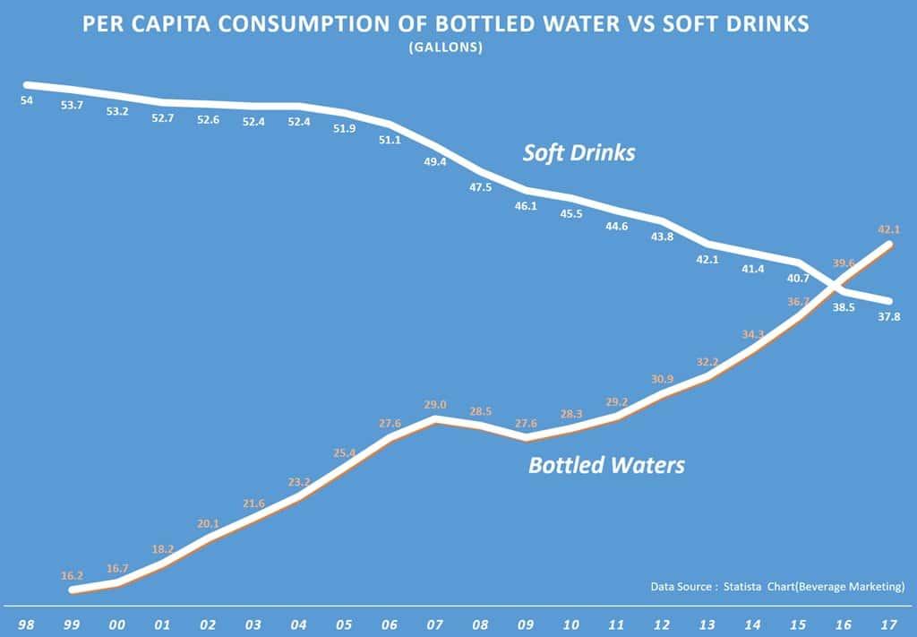 미국 탄산음료와 생수 음용량 추이 그래프 US Bottled Water vs Soft drinks