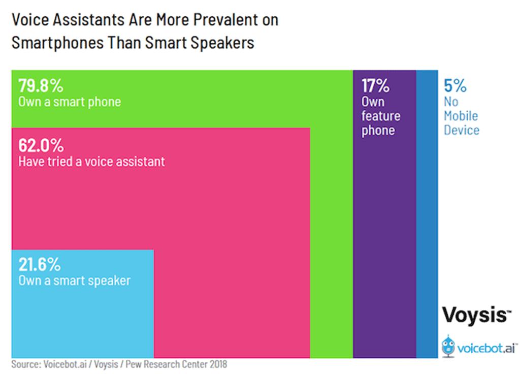 보이스 디바이스 구성 비율 voice-assistsant-use-more-prevalent-on-smartphones