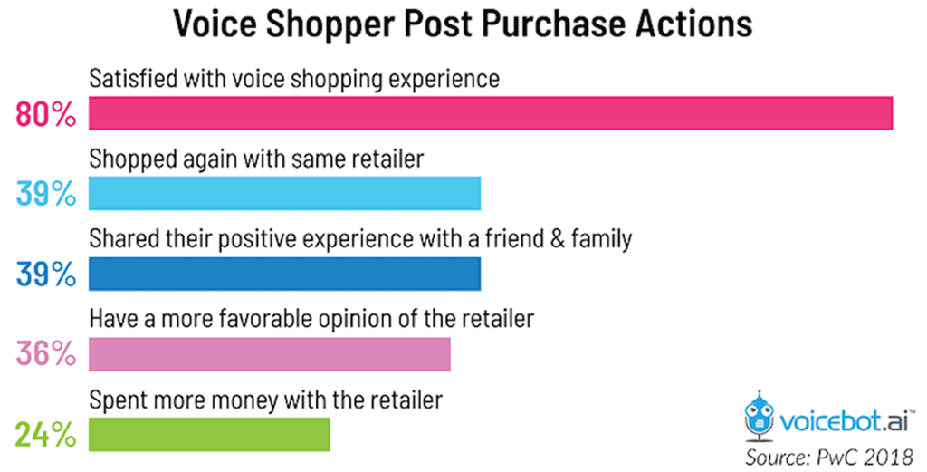 보이스 쇼핑 반응 voice-shopper-post-purchase-actions-01-voicebot