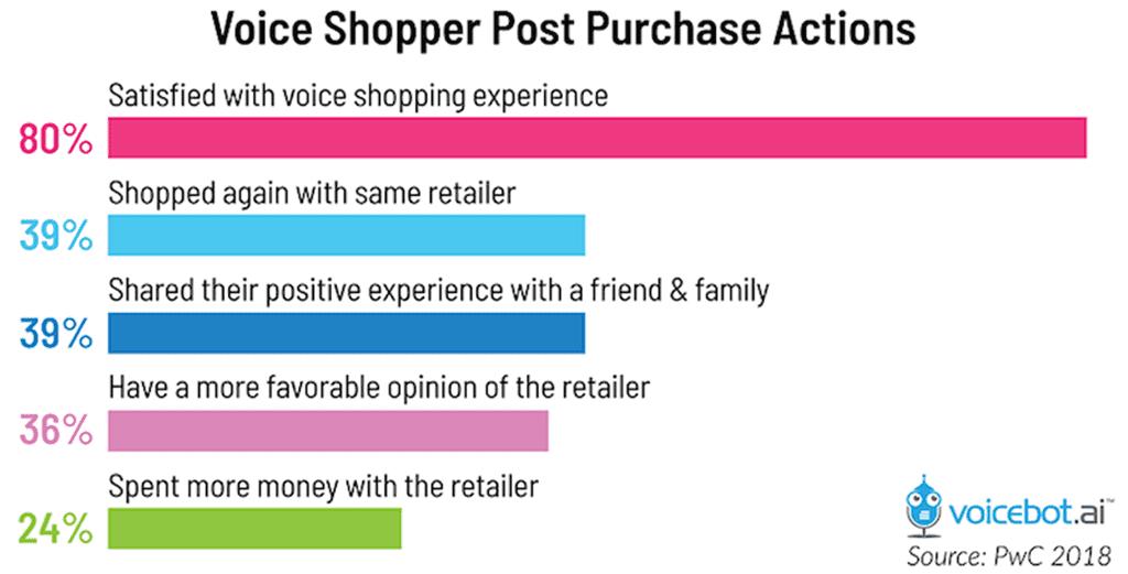 보이스 쇼핑 반응 voice-shopper-post-purchase-actions-01-voicebot