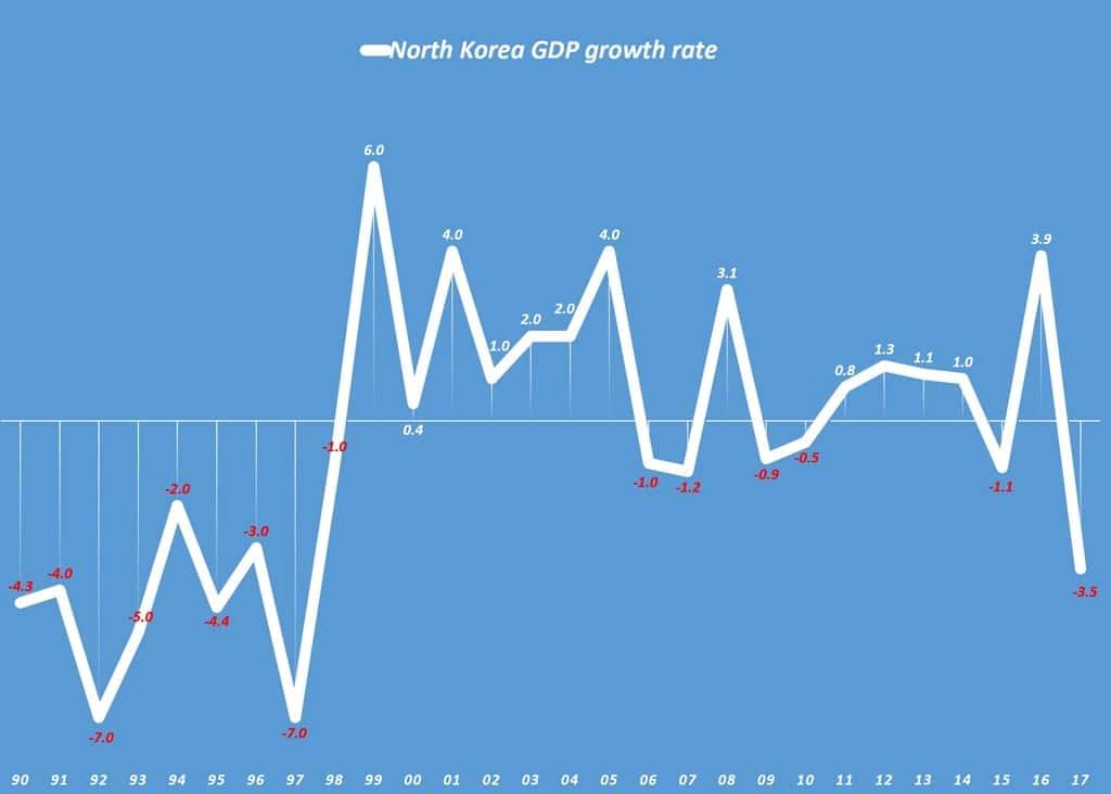 북한 경제성장율 추이 North Korea GDP growth rate