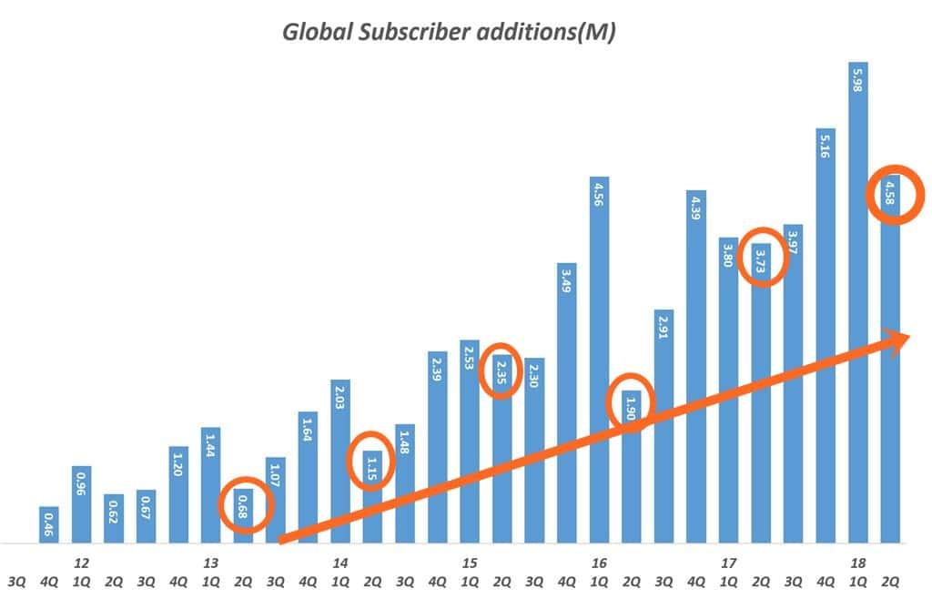 분기별 넷플릭스 글로벌 유료 가입자 증가(백만명) Quarterly netflix paied Subscription members increases In global