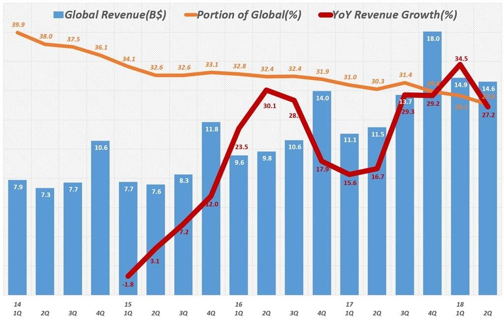 아마존 글로벌 부문 분기별 매출 및 전년 비 성장율(2012년 1분기 ~ 2018년 2분기) Amazo International revenue & y2y growth rate by quarter