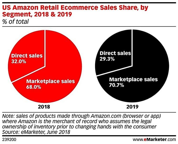 아마존 미국 이커머스중 세그먼트별 비중 비교 2018 vs 2019 emarketer marketplace chart