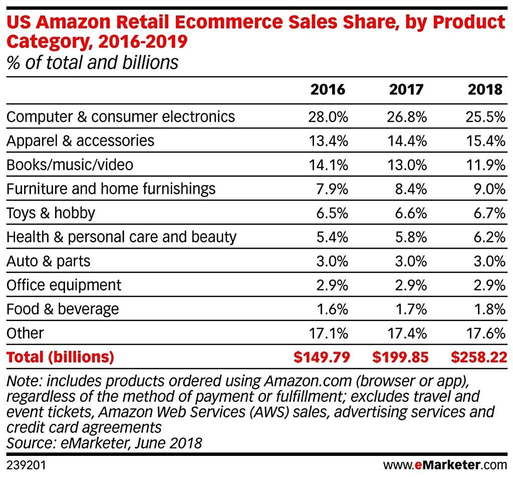 아마존 미국 이커머스 카테고리별 비중 추이(2016년~2019년) eMarketer US Amazon Retail Ecommerce Sales Share by Product Category(2016~2019)