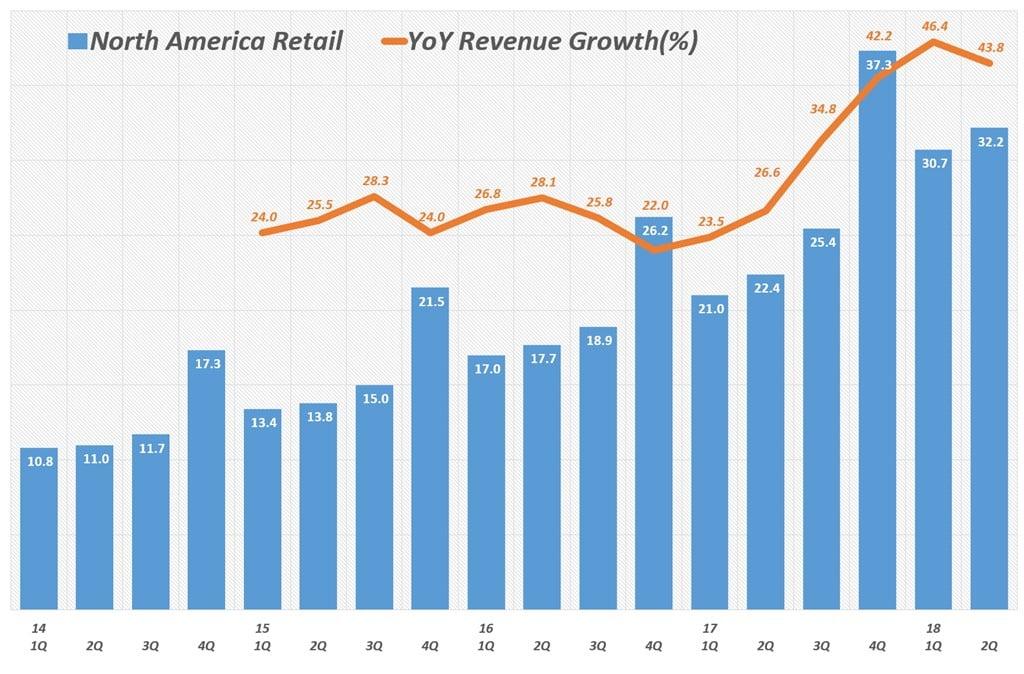 아마존 북미지역 분기별 매출 및 전년 비 성장율(2012년 1분기 ~ 2018년 2분기) Amazo North America revenue & y2y growth rate by quarter