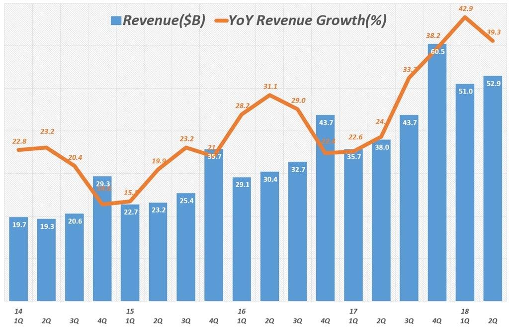 아마존 분기별 매출 및 전년 비 성장율(2012년 1분기 ~ 2018년 2분기) Amazo revenue & y2y growth rate by quarter