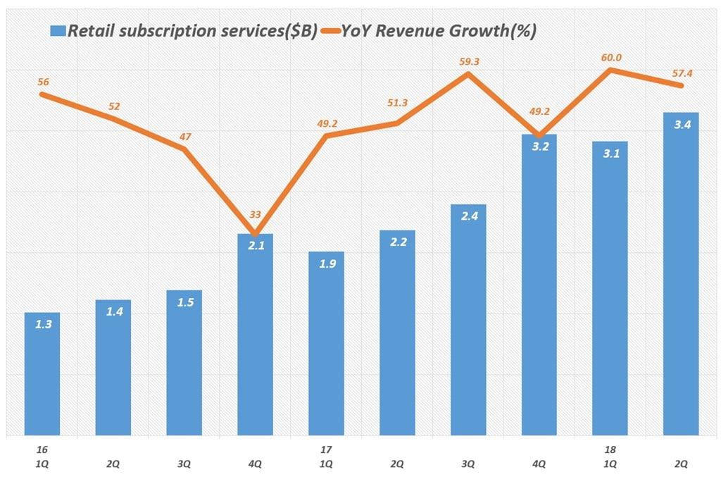 아마존 분기별 서브스크립션 서비스 부문 매출 및 전년 비 성장율(2016년 1분기 ~ 2018년 2분기) Amazo Retail Subscription services revenue & y2y growth rate by quarter