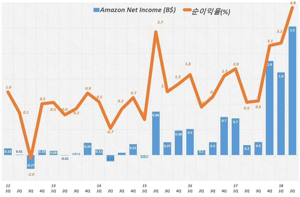 아마존 분기별 순이익 및 순이익율 추이(2012년 1분기 ~ 2018년 2분기) Amazo Net Imcome & Net Income Margin by quarter