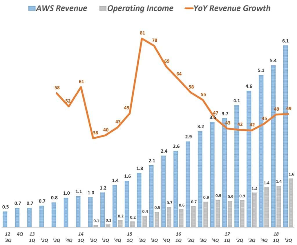 아마존 AWS 부문 분기별 매출 및 전년 비 성장율(2014년 1분기 ~ 2018년 2분기) Amazo AWS International revenue & y2y growth rate by quarter