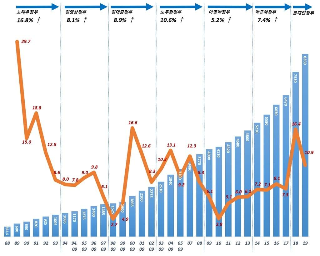연도별 최저인금 증가 추이(1988년~2019년)