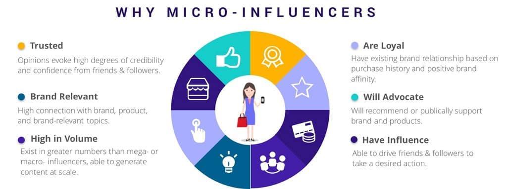 왜 마이크로 인플러언서 마케팅인가 Why micro Influencer marketing