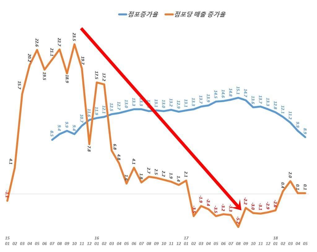 월별 편의점 증가율 및 점포당 매출액 증가율