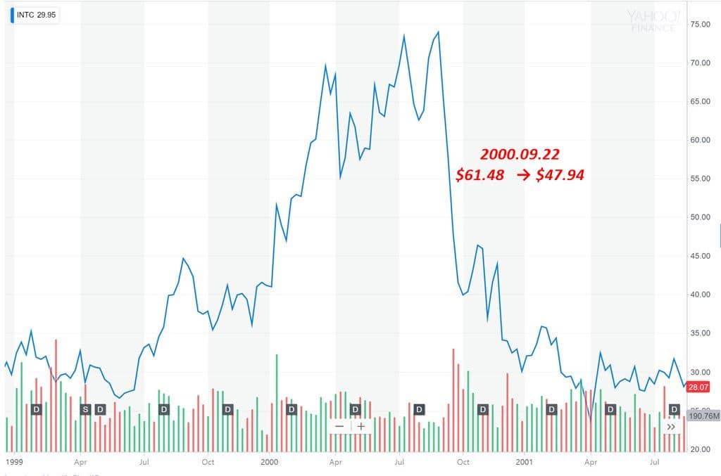 인텔 주가 추이(1999년 ~2001년7월) intel stock price