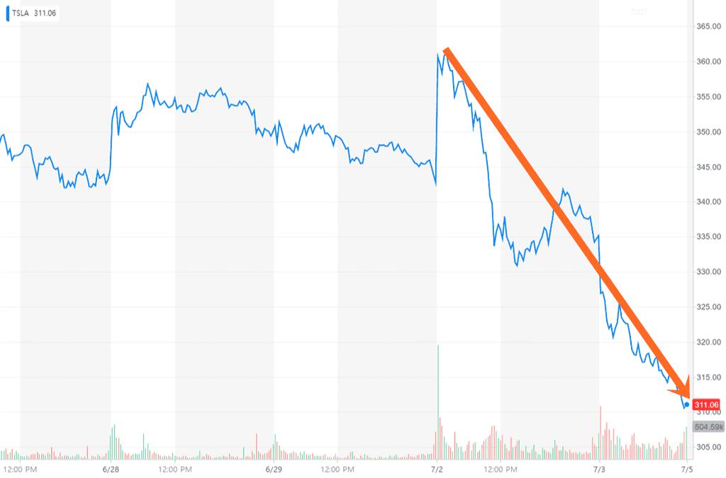 테슬라 모델 3 생산목표 달성 후 테슬라 주가 추이-급락하는 모습 7월 3일 7.23% 하락 TSLA_YahooFinanceChart