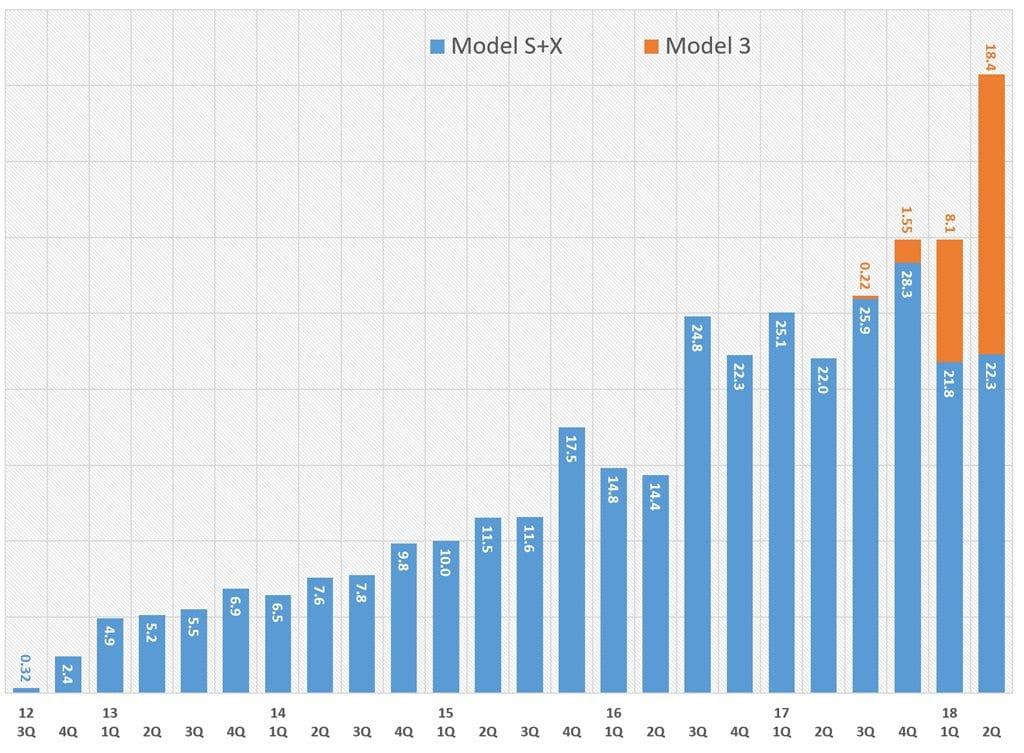 테슬라 분기별 고객 인도분 추이 Tesla quaerterly Deliveries by model Graph by happist