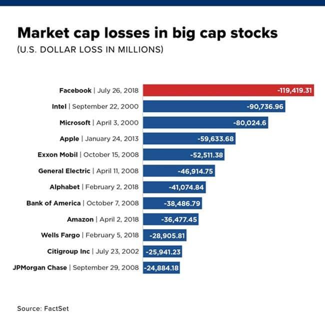 미국 증권 역사상 가장 큰 주각 폭락 순위(시가총액 감소액의 크기 순) - 그래프 소스는 CNBC