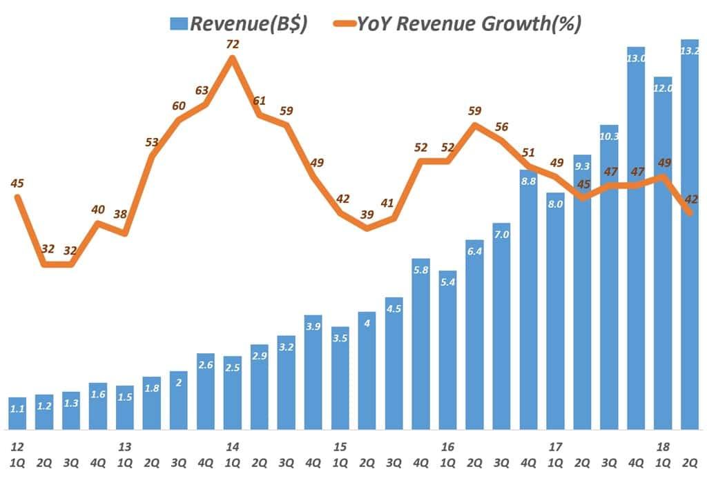 페이스북 분기별 매출 및 전년 비 증가율 추이 Facebook Revenue & YoY Growth Rate