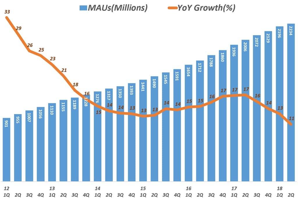 페이스북 분기별 월간 사용자수 추이 및 전년 비 증가율 추이 Facebook MAUs & YoY Growth Rate