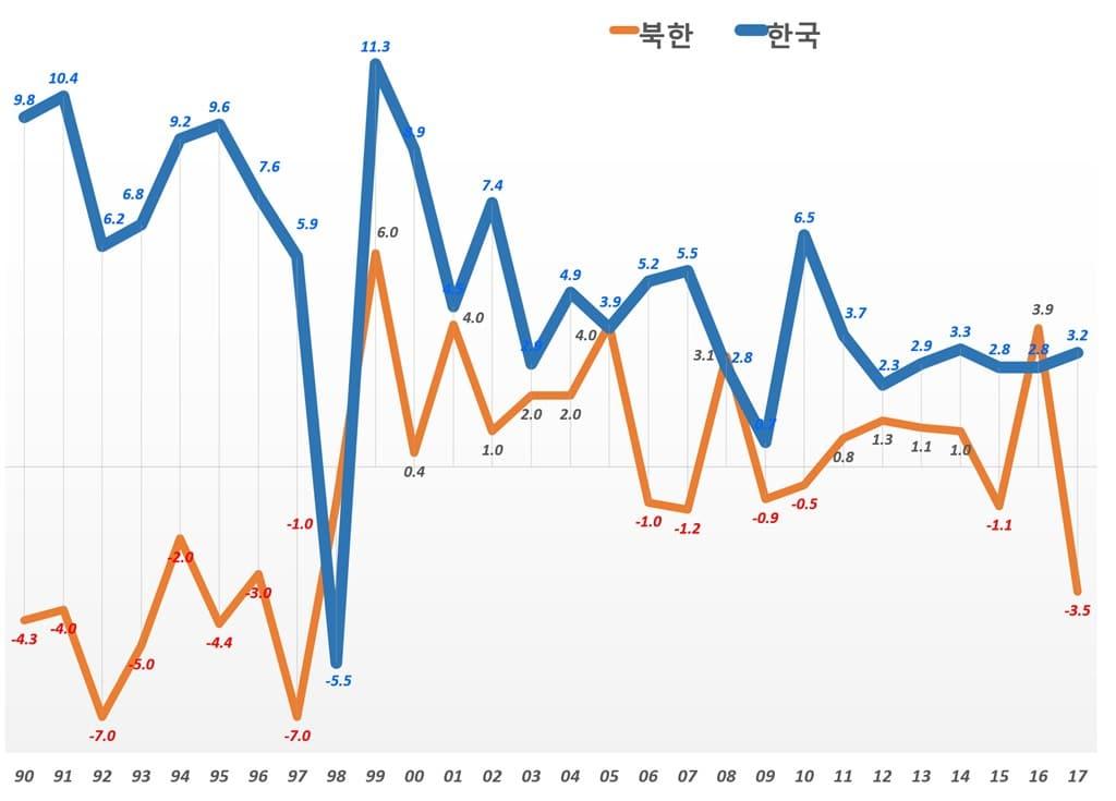 한국과 북한 경제성장율 비교