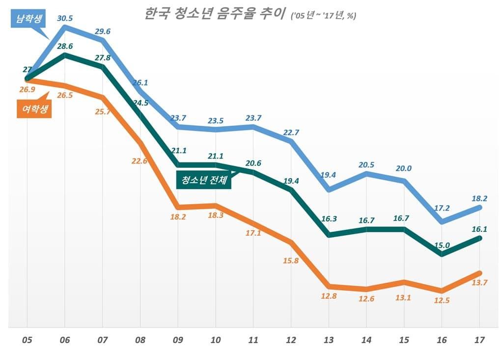 한국 청소년 음주율 추이(2005년~2017년)