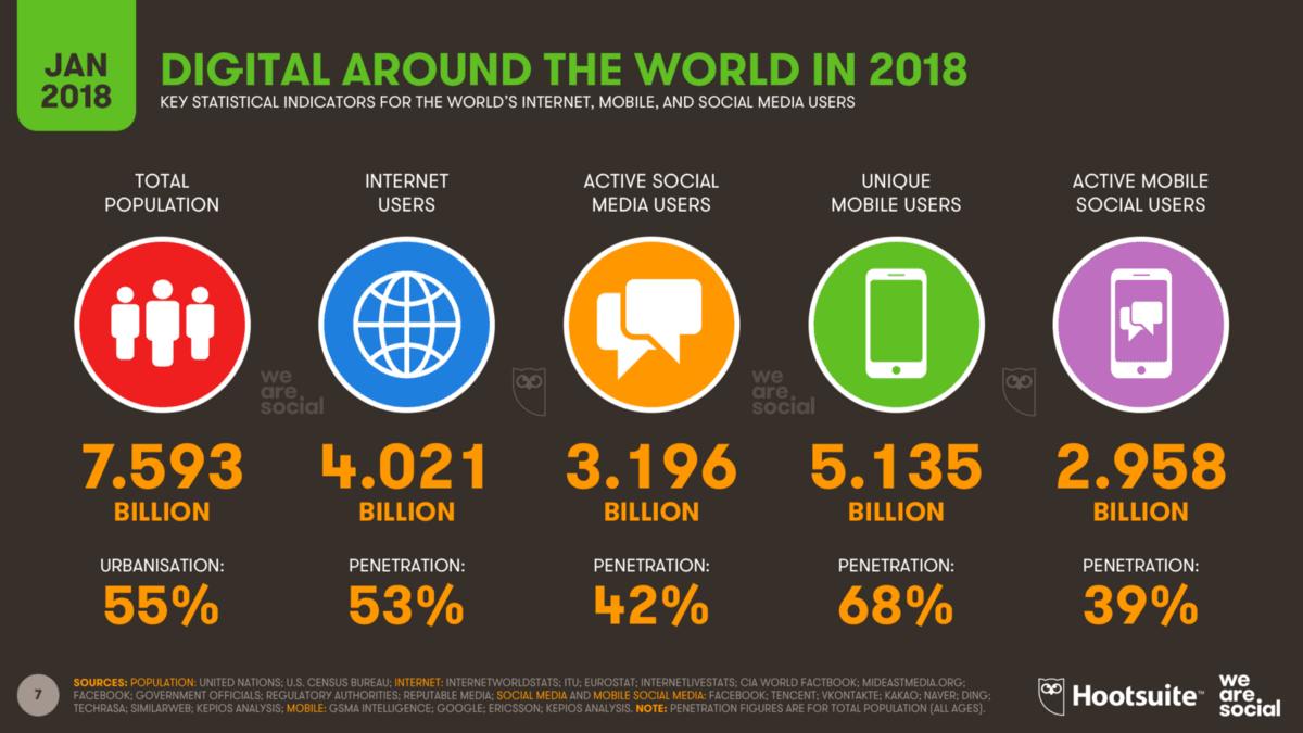 2018년 1월 기준 세계 인구, 인터넷 인구, 모바일 사용 인구 등 통계