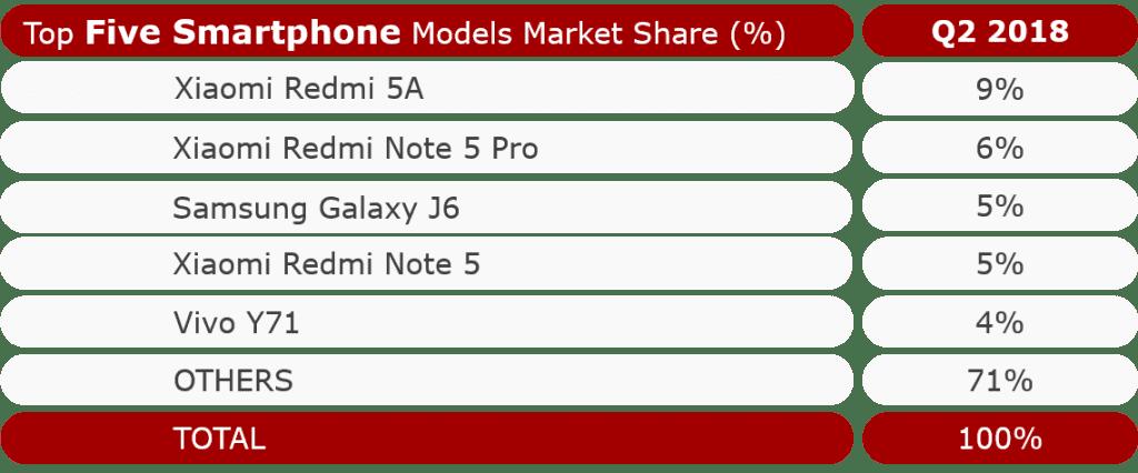 2018년 2분기 인도 스마트폰 베스트 셀링 모델 India-To-Models_-Q2-2018-1024x426