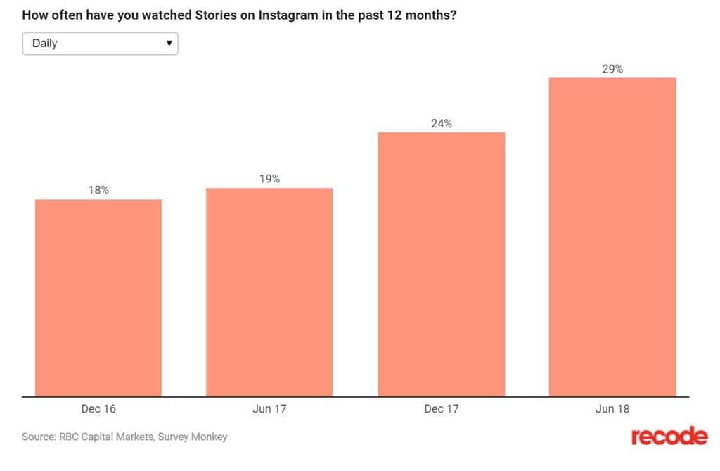 매일 인스타그램 스토리를 보는 사람들의 비율