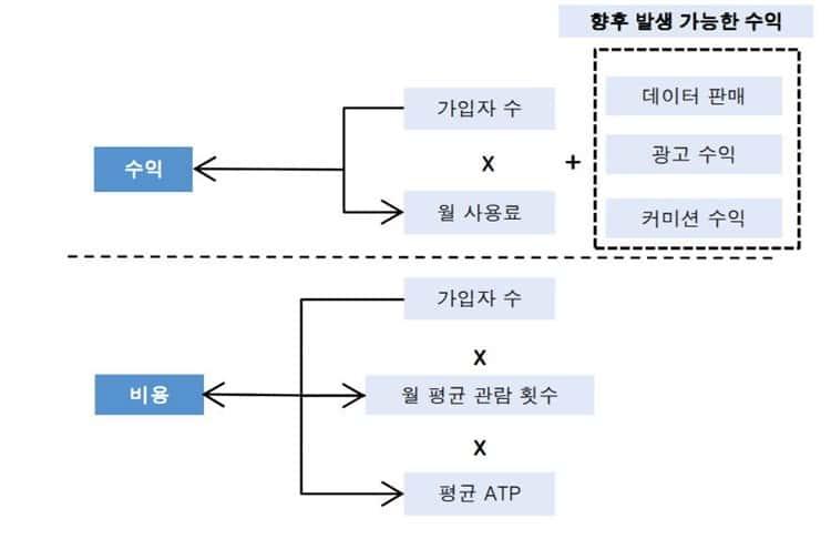 무비패스 비지니스 모델, 자료원 - 한국투자증권