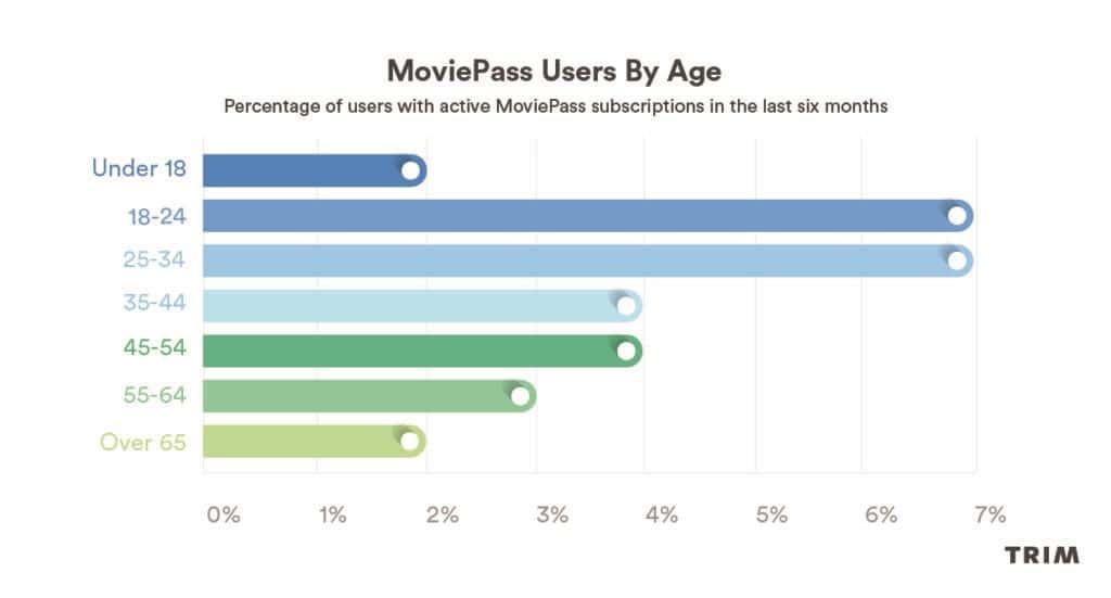 무비패스 연령대별 비중 Trim MoviePass age