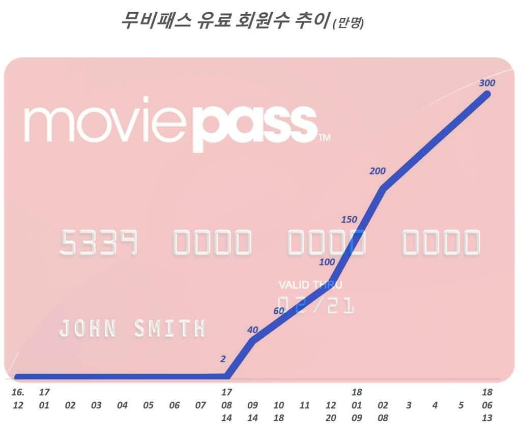 무비패스 유료 회원수 추이 (만명), Data Source - MoviePass & Grapgh by Happist