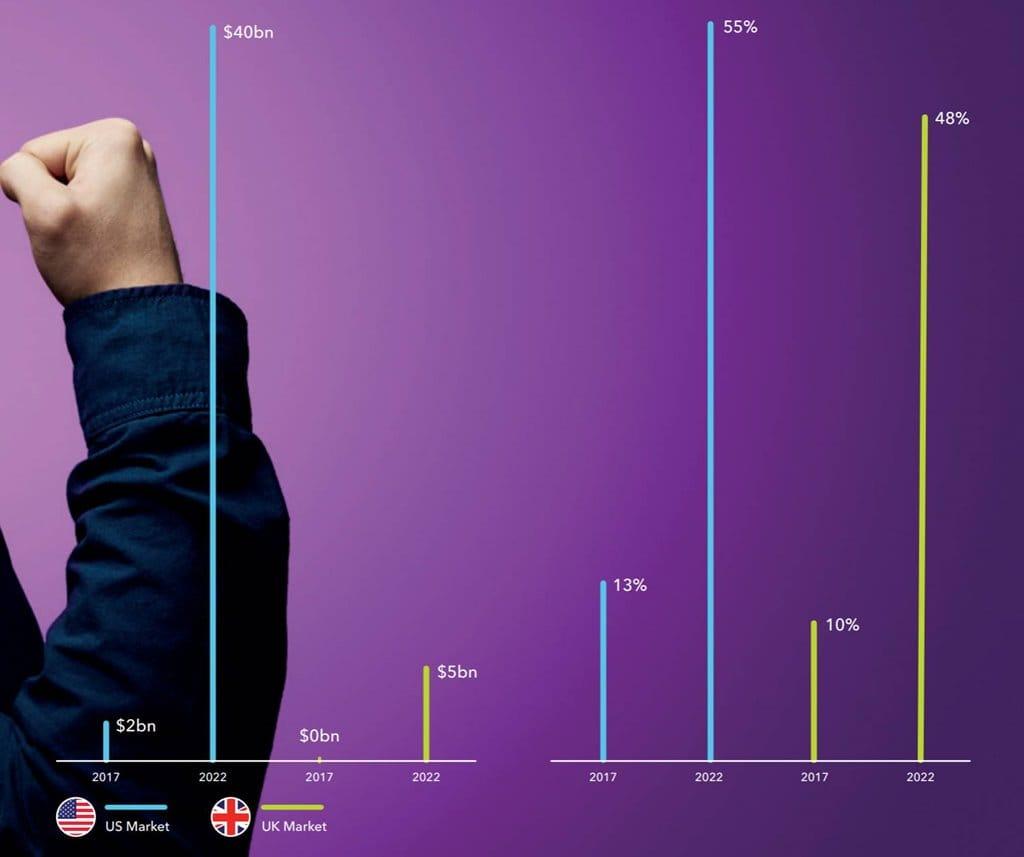 미국과 영국의 가구별 스마트 스피커 이용율 및 보이스 쇼핑 규모 by OC&C