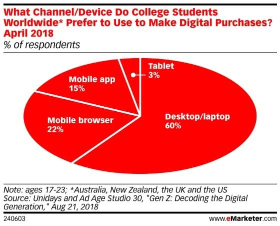 미국 영국 호주 뉴질랜드 대학생들의 인터넷 쇼핑 시 활용하는 디바이스 및 채널, 2018년 8월 21일 발표 Unidays and Ad Age Studio 30 조사 결과