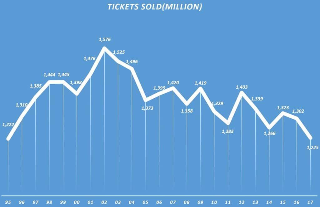 미국 영화관 티켓 판매량 추이, Data Source - BoxOffice Mojo & Graph by Happist