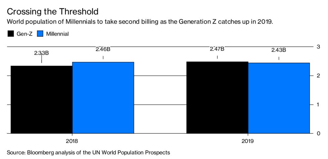밀레니얼 세대와 Z세대 인구 증가 추이, Graph - Bloomberg