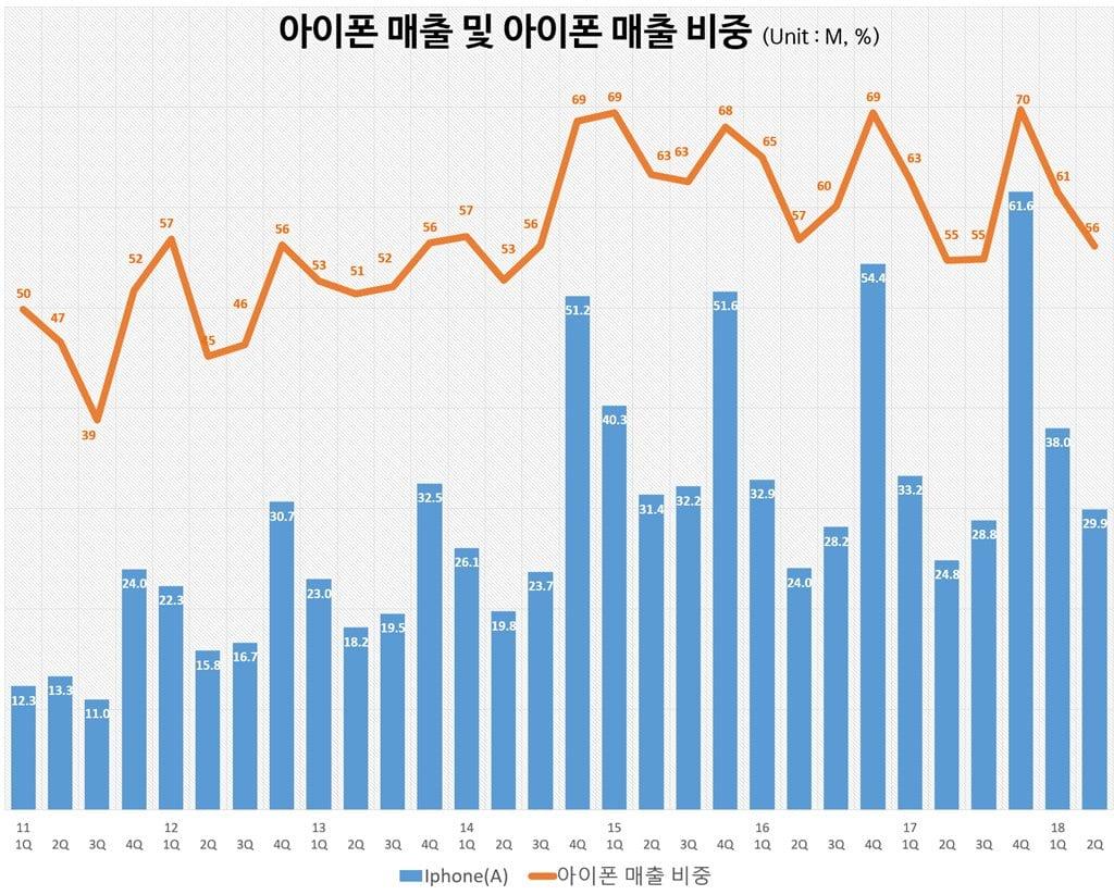 분기별 아이폰 매출 및 매출 비중(2011년 1분기~2018년 2분기) Quarterly iPhone sales and portion