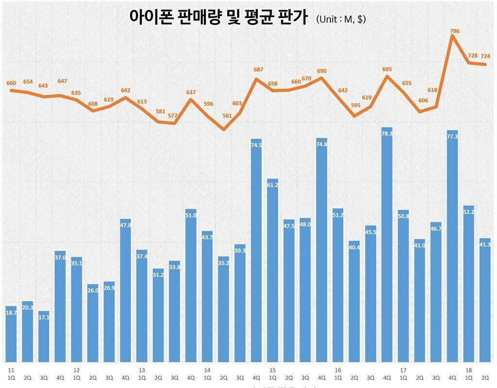 분기별 아이폰 판매량 및 평균판가 추이(2011년 1분기~2018년 2분기) Quarterly iPhone sales and Average price