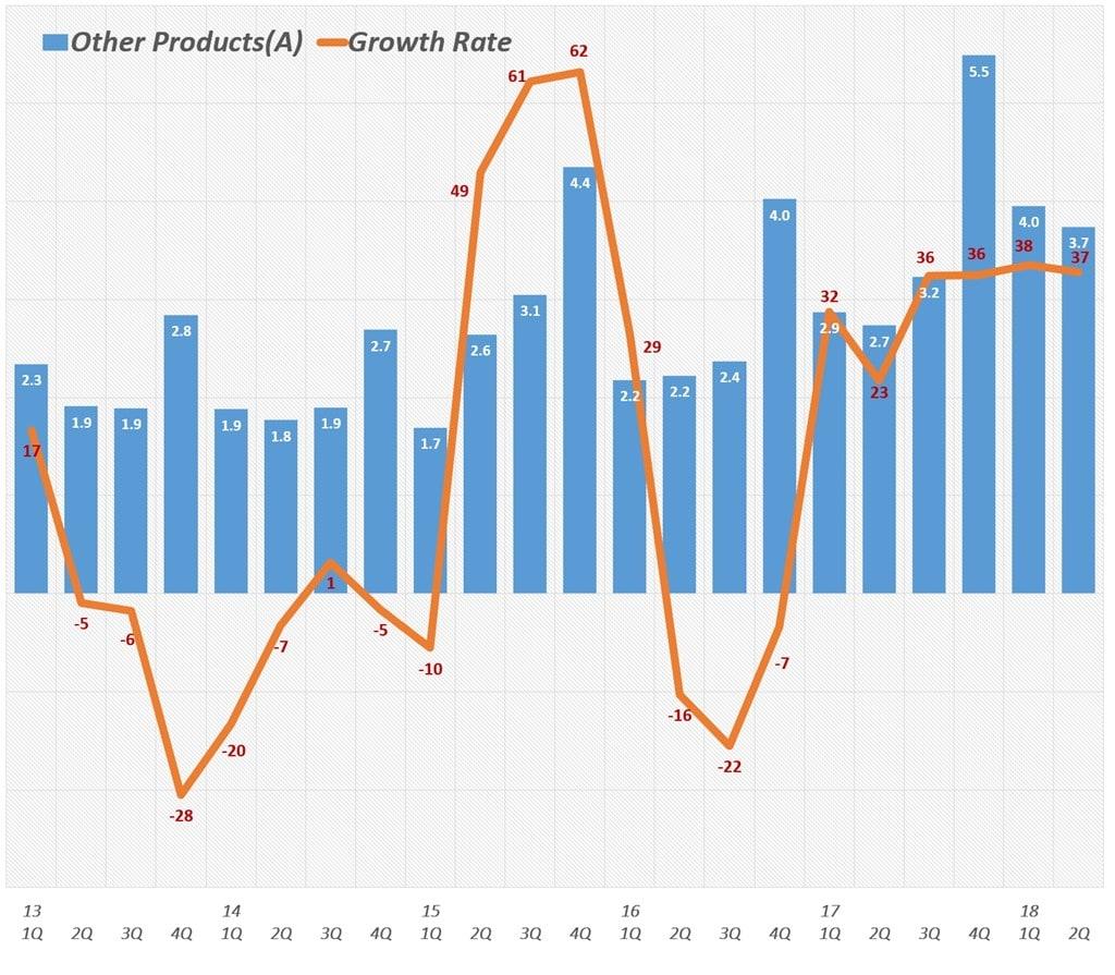 분기별 애플 기타 제품군 매출 및 전년 비 성장율(2011년 1분기~2018년 2분기) Quarterly Apple' Other Products' Revenue & Y2Y Growth rate