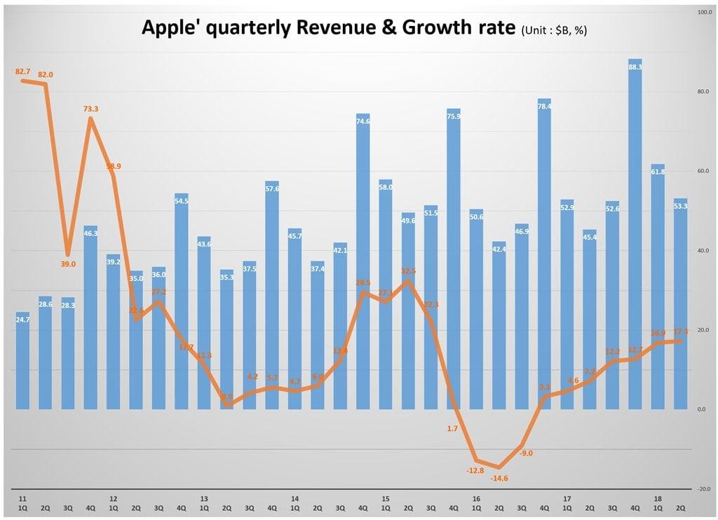 분기별 애플 매출 및 전년 비 성장율 추이(2011년 1분기~2018년 2분기) Quarterly Apple' quarterly Revenue & Growth rate