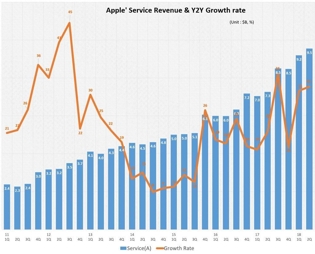 분기별 애플 서비스 비지니스 매출 및 전년 비 성장율(2011년 1분기~2018년 2분기) Quarterly Apple' Service Revenue & Y2Y Growth rate