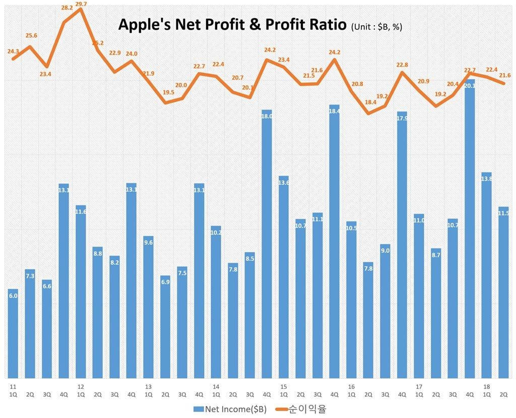 분기별 애플 순이익 및 순이익율 추이(2011년 1분기~2018년 2분기) Quarterly Apple's Net Profit & Profit Ratio