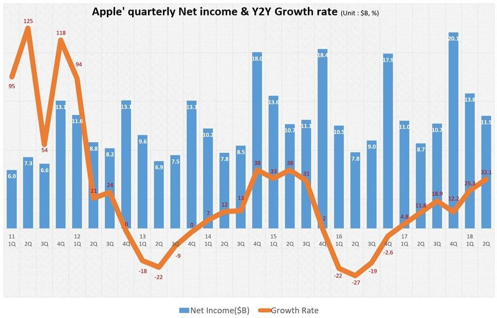 분기별 애플 순이익 및 전년 비 증가율 추이(2011년 1분기~2018년 2분기) Quarterly Apple's Net Profit & Y2Y growth rate