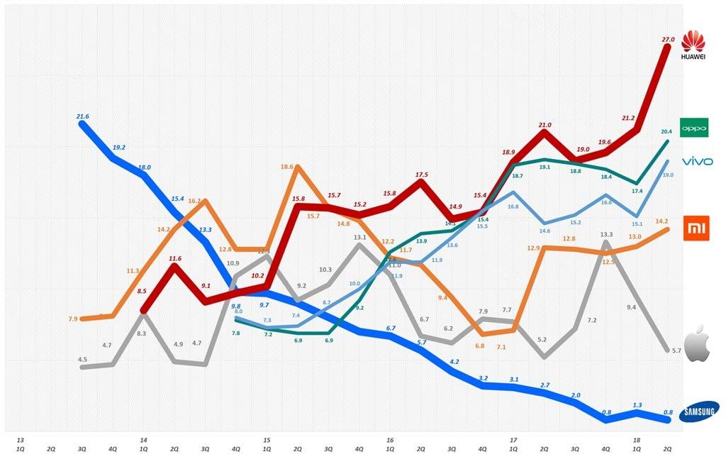 분기별 중국 스마트폰 시장점유율 추이(2013년 1분기 ~ 2018년 2분기) Quarterly China Smartphone shipment share by SA